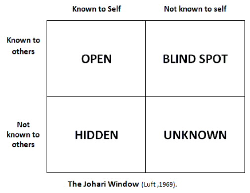 Source: http://www.totheedgecoaching.com/2014/05/relationship-building-through-the-johari-window/